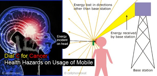 Health Hazards like Brain Cancer due to Cell or Mobile Phones