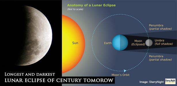 Longest and Darkest Lunar Eclipse