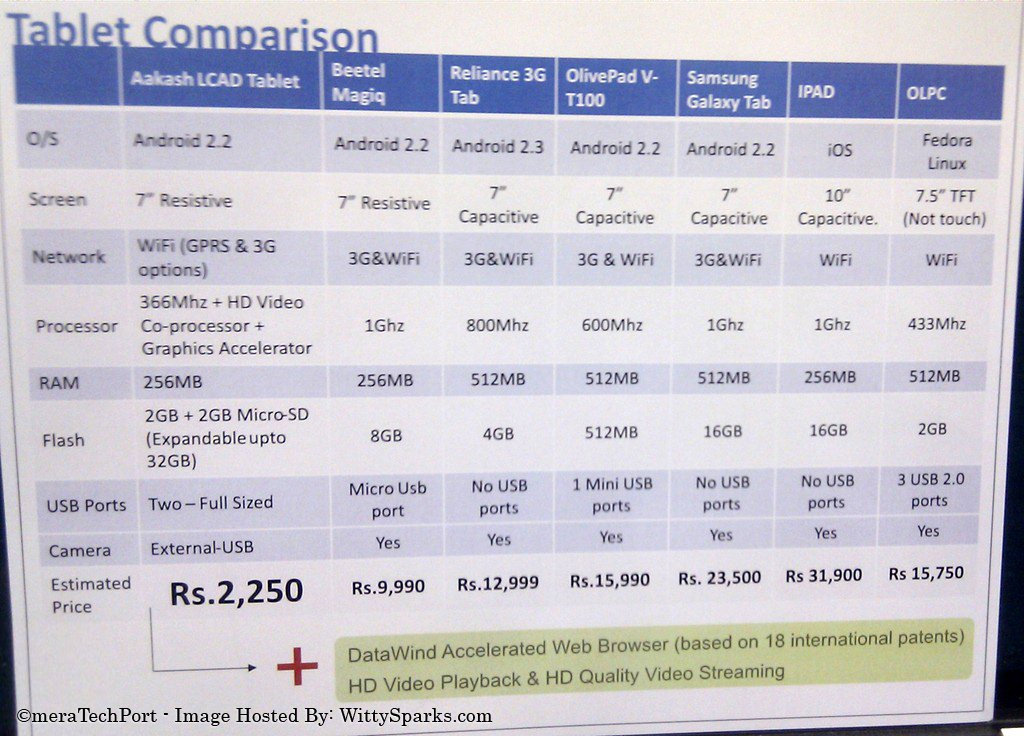 Here is a detailed comparison chat with Beetel Magiq, Reliance 3G Tab, OlivePad V-T100, Samsung Galaxy Tab, IPAD, OLPC