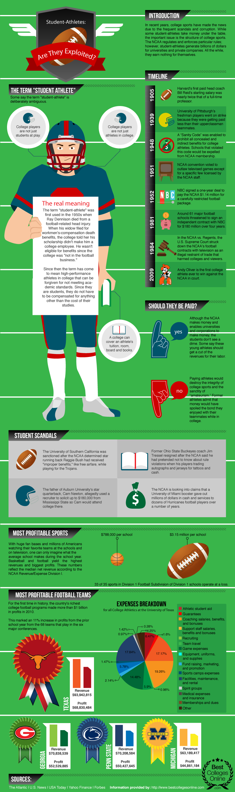 Student Athlete - A Source of Profit to Universities