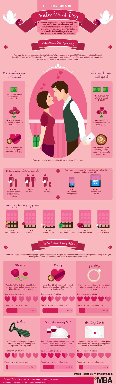 Valentines Day - Economics - Infographics