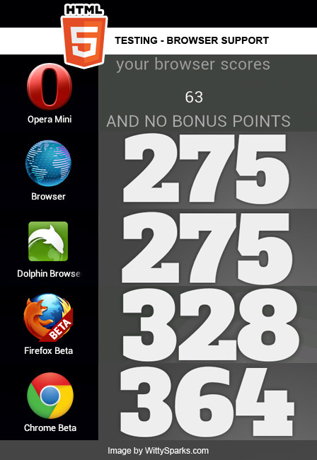 The HTML5 test, how well does your browser support HTML5?