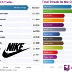 Nike emerges victorious in the Brand battle on Facebook and Twitter!