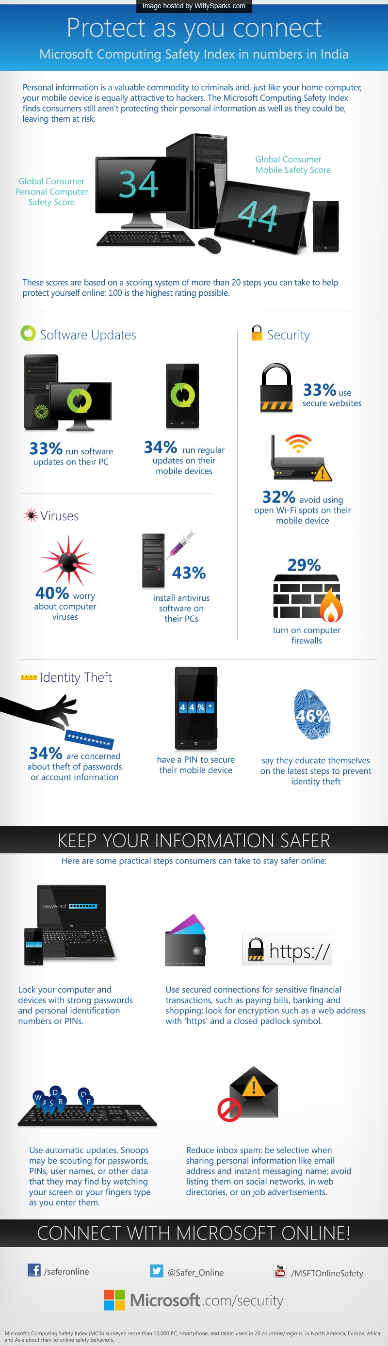 Microsoft Computing Safety Index trying to create Safer Internet Day (Feb 05)