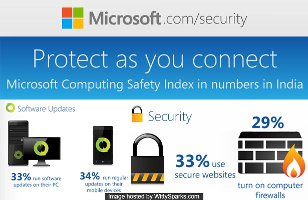 Microsoft Computing Safety Index warns you of your computer's safety!