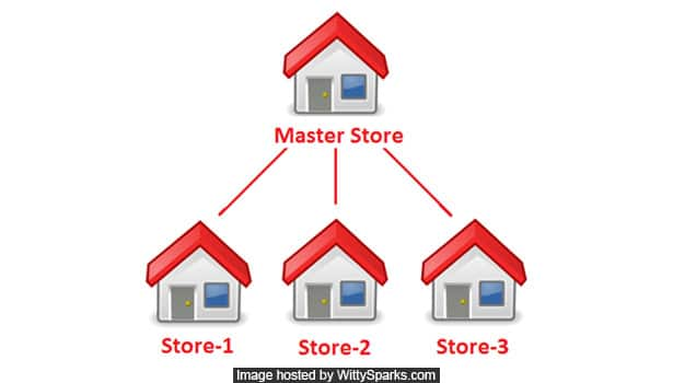 Magento Multiple Stores and Accounts