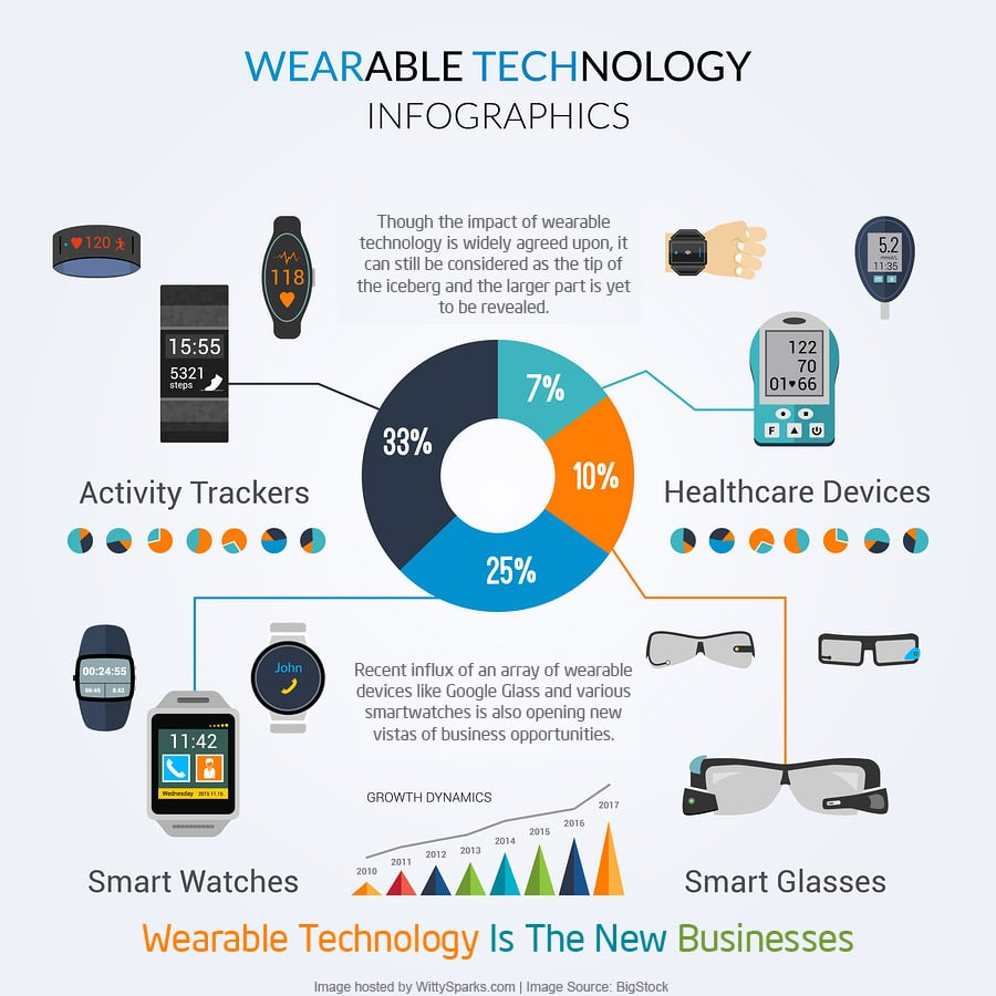 Wearable Technology Is The New Businesses