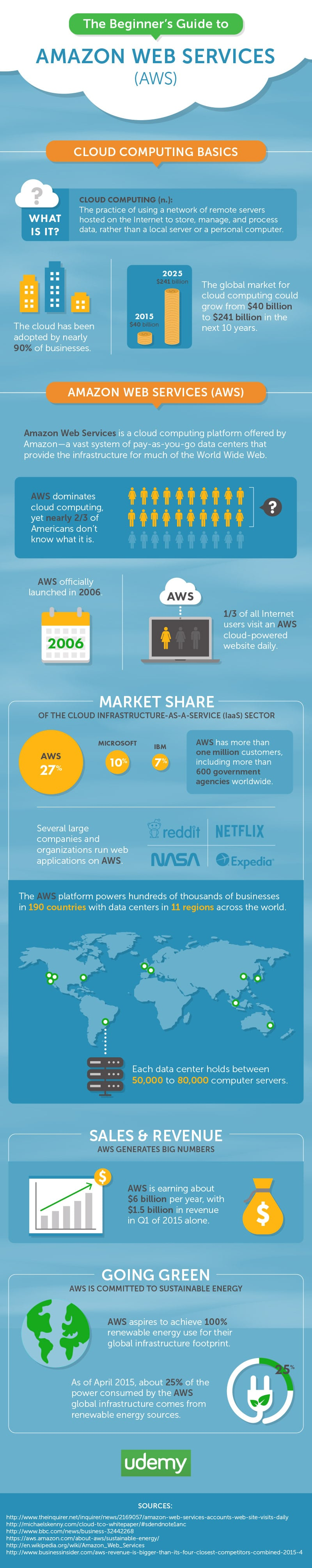 Beginner's Guide to Amazon Web Services (AWS) - Infographic