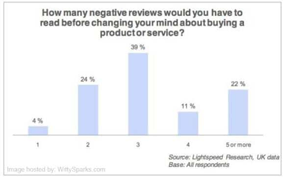 Product Review Services