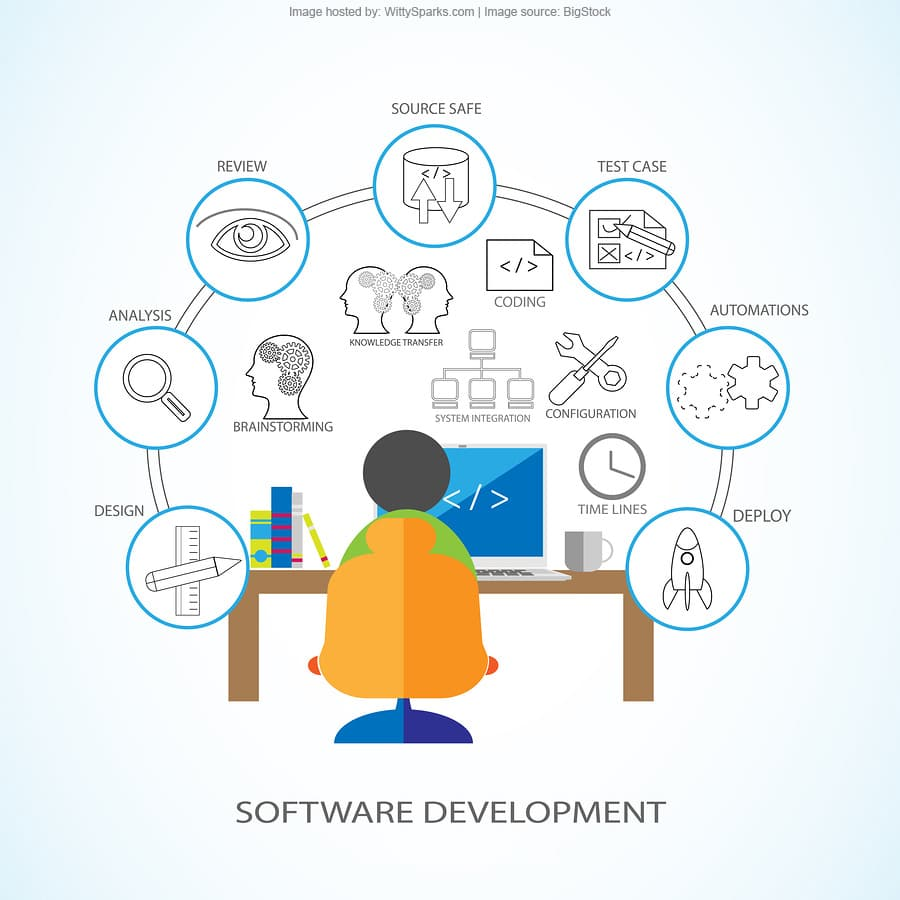 Software Development Life Cycle and Process