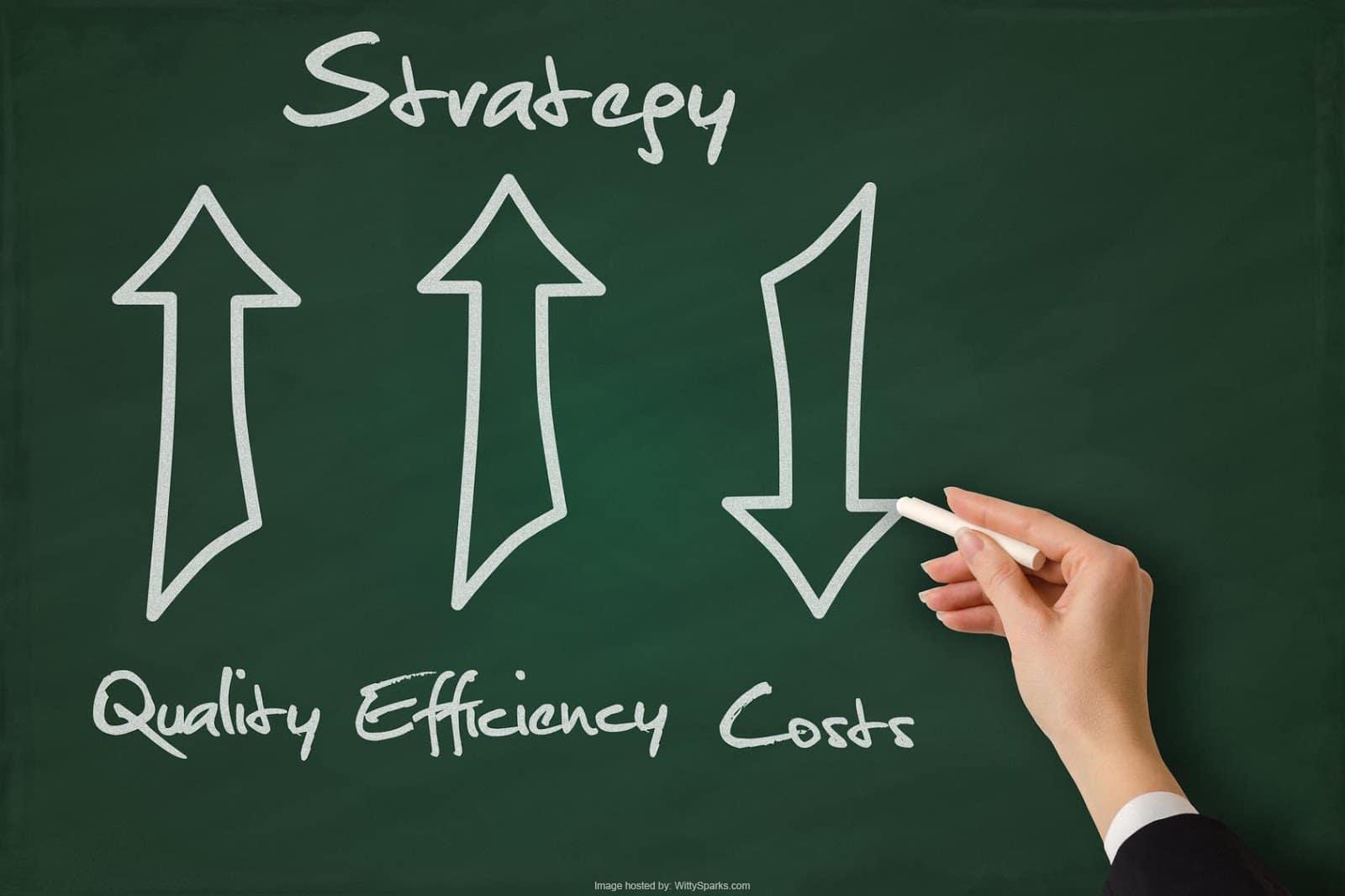Strategy - Quality Efficiency Costs