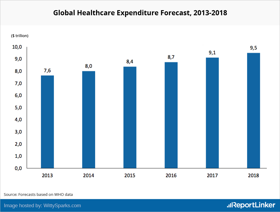 Global Healthcare Expenditure Forecast