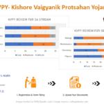 KVPY - Kishore Vaigyanik Protsahan Yojana