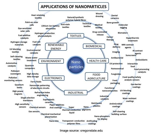 Applications of Nanoparticles - Nanotechnology