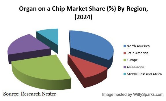 Market Share of Human Organ-on-a-Chip