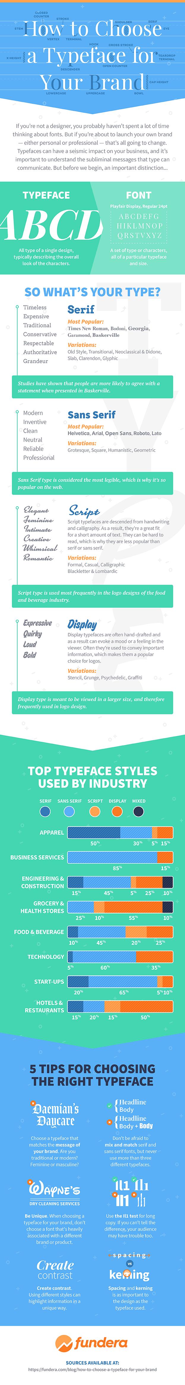 FUN Choosing Typeface layout