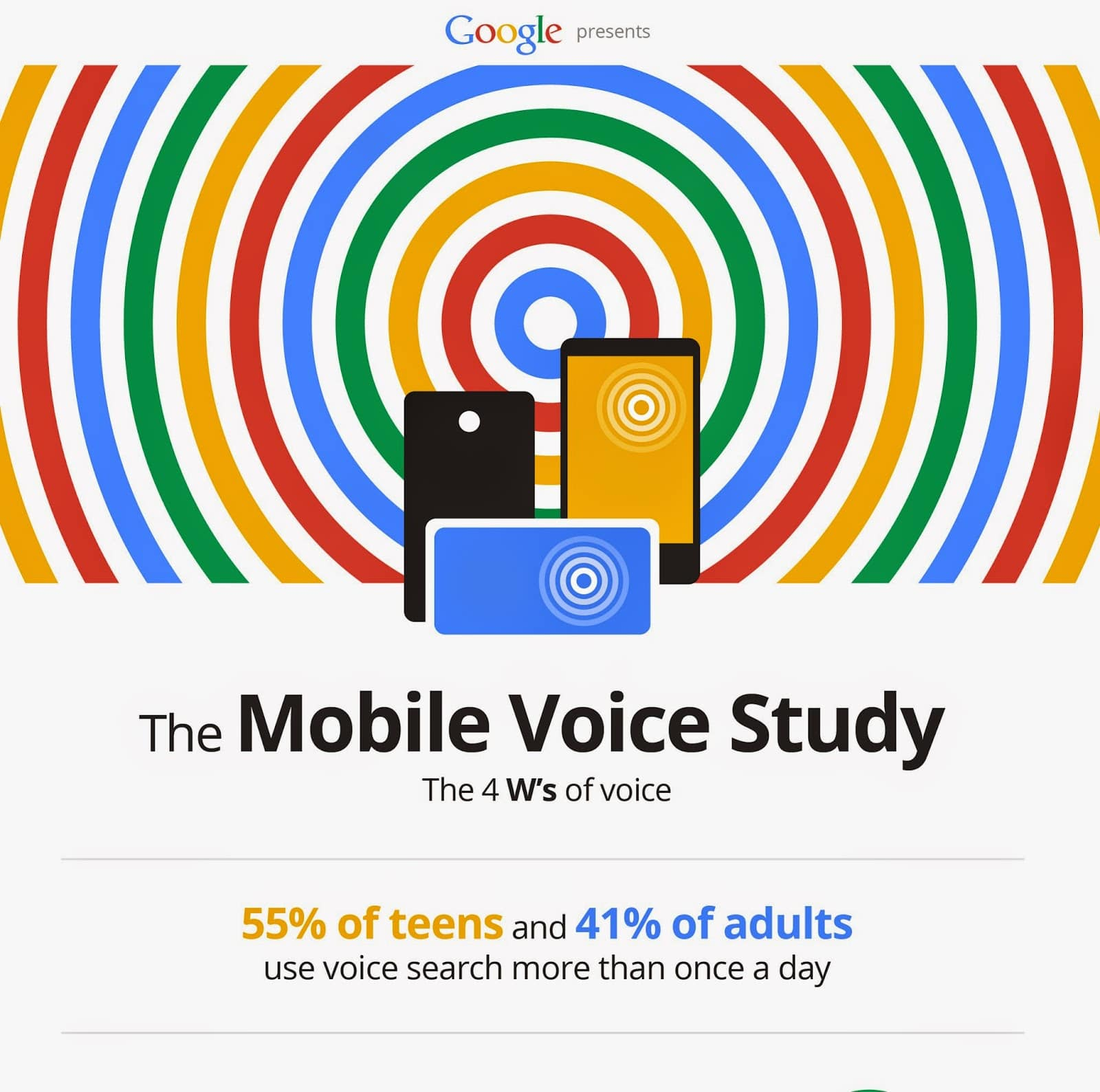 The Mobile Voice Study by Google Infographic
