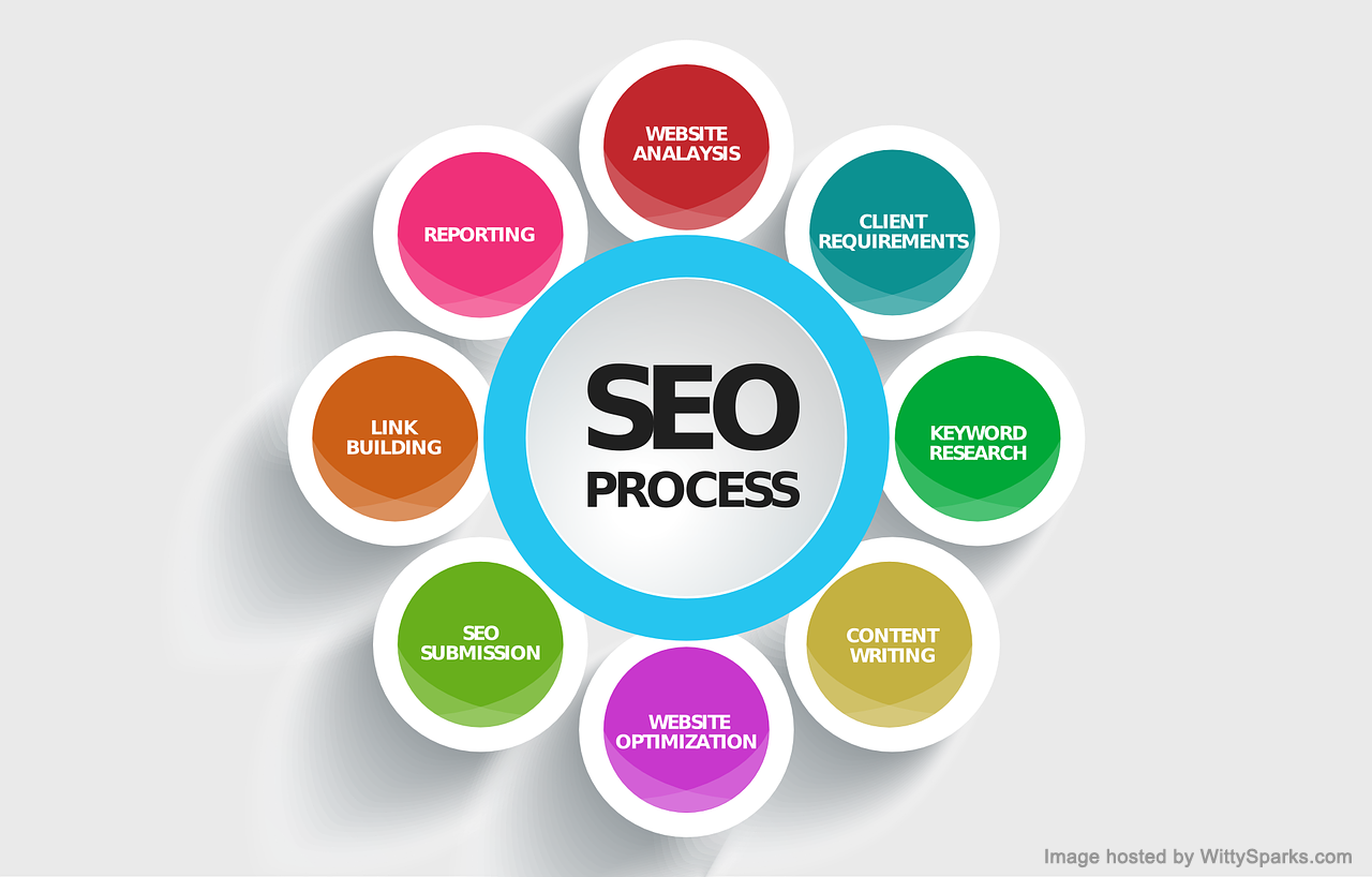 SEO Management and Process