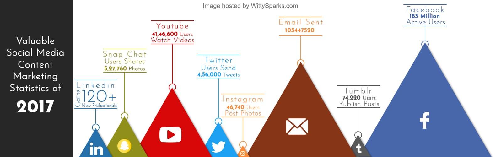 Social Media Content Marketing Stats