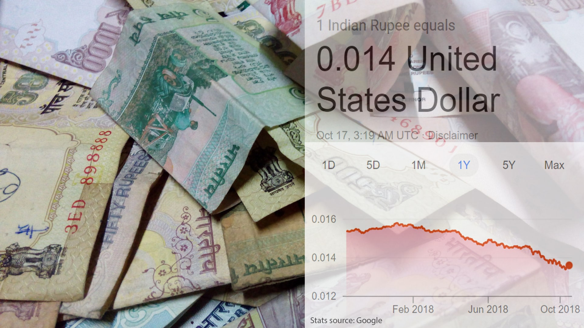 Fall of Indian Rupee Value