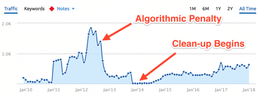 Google Algorithmic Penalty