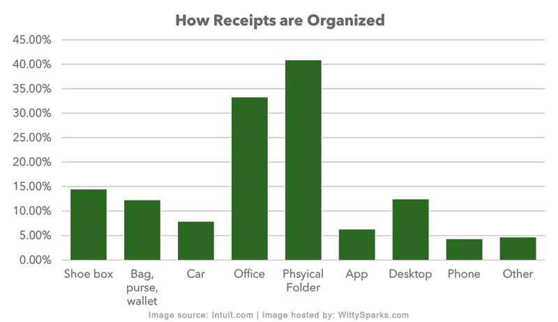 How Receipts are Organized by Small Business Owners or Self-Employed Individuals