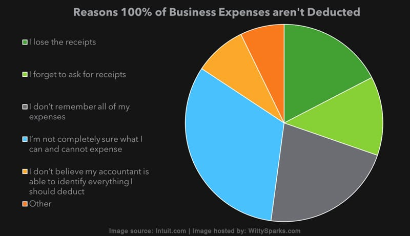 Reasons 100% of Business Expenses aren't Deducated