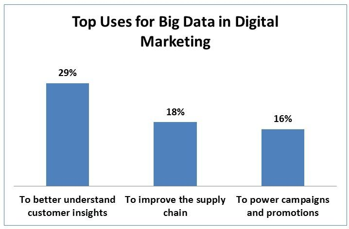 Top Uses for Big Data in Digital Marketing