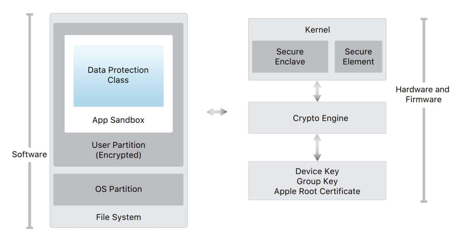 Security Architecture Diagram of iOS.