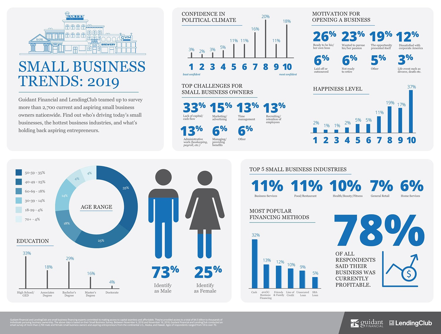 Small Business Trends and Statistics - Guidant Financial
