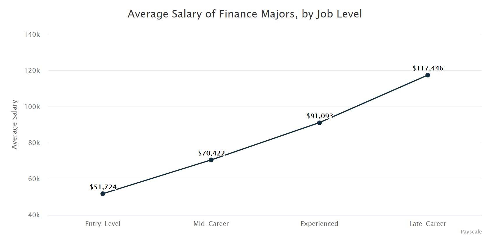 Average Salary of Finance Majors, by Job Level.