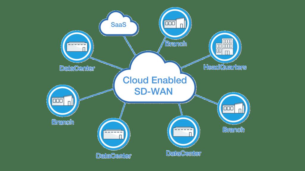 Cloud enabled SD-WAN