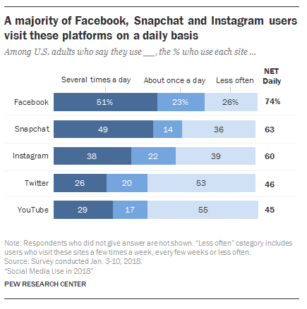 A majority of Facebook, Snapchat and Instagram users visit these platforms on a daily basis.