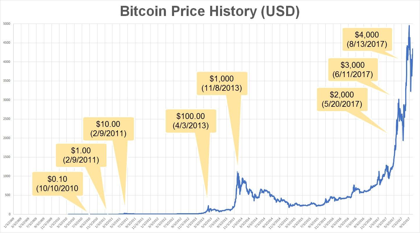 Bitcoin Price History (USD) - Source:  bitcoin2040.com/bitcoin-price-history