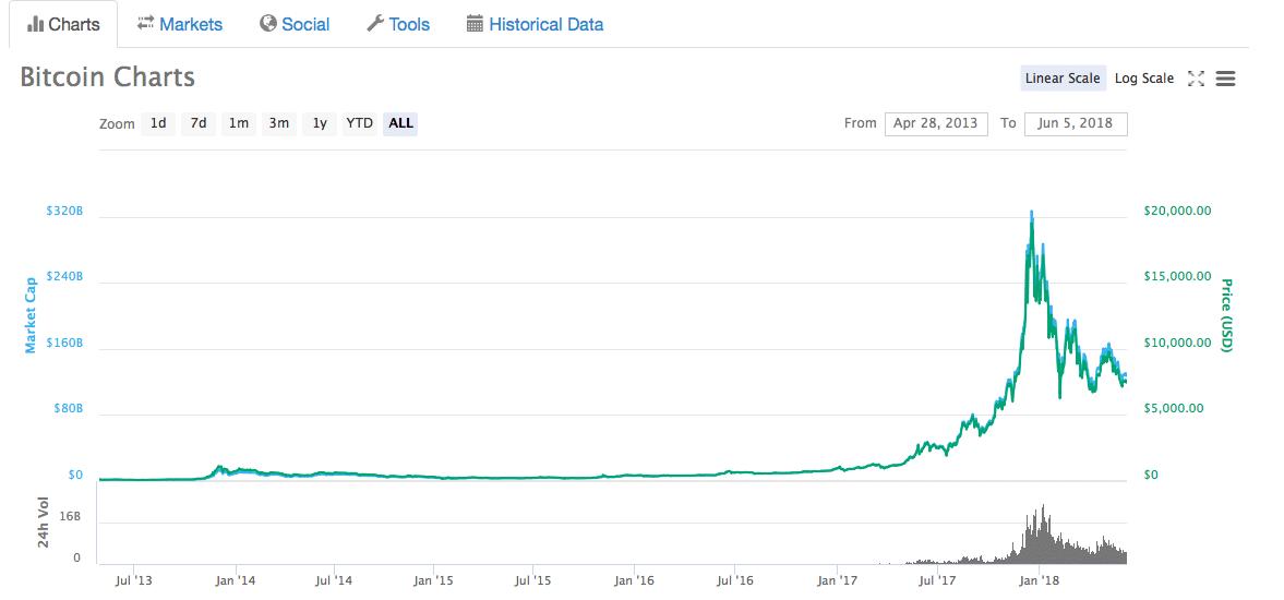 Bitcoin Charts - Medium
