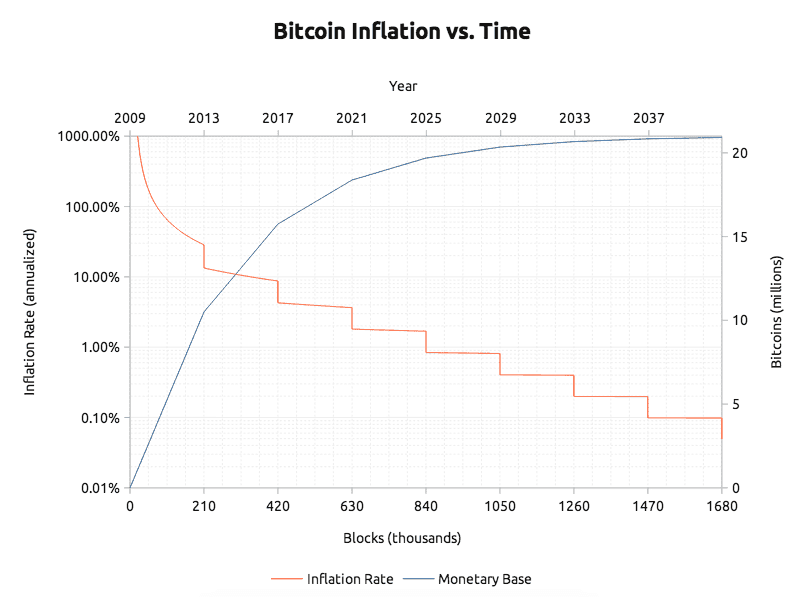 Bitcoin's inflation rate and supply rate