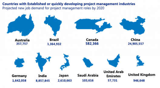 Countries with established or quickly developing project management industries.
