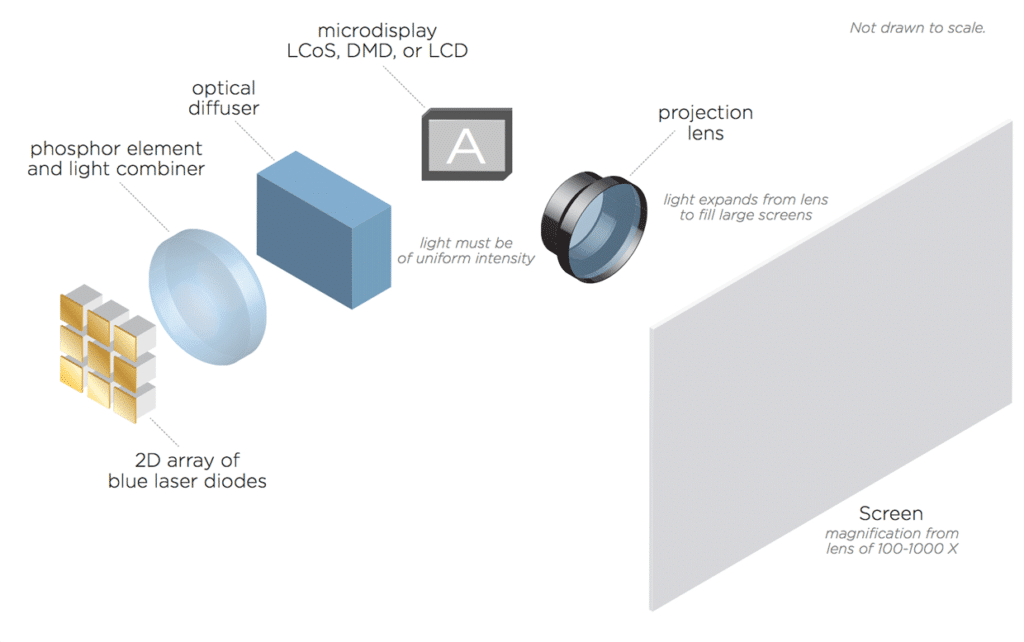 Primary light sources used in modern projectors