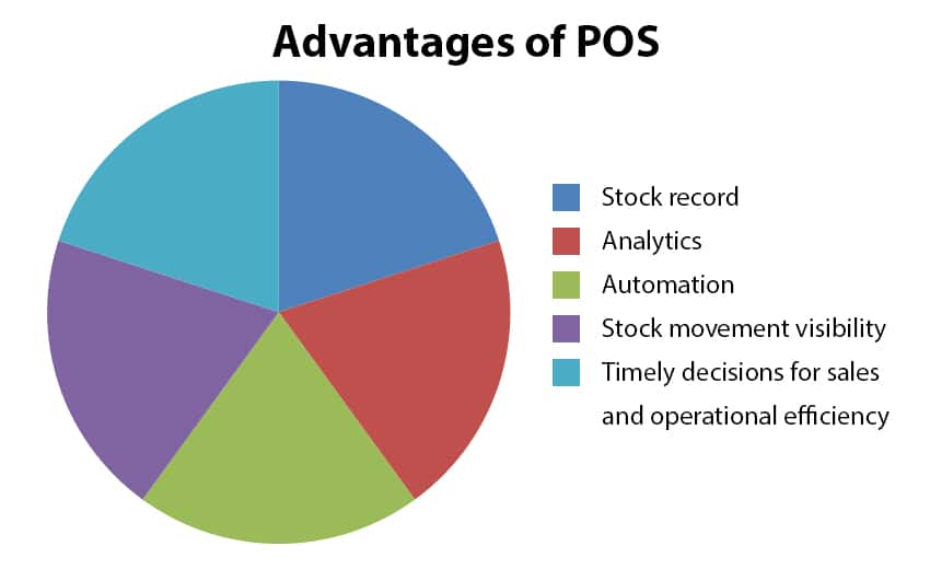 Advantages of Point of Sale for Small Businesses to Grow.
