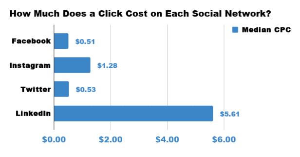 Cost per click on each social media networks