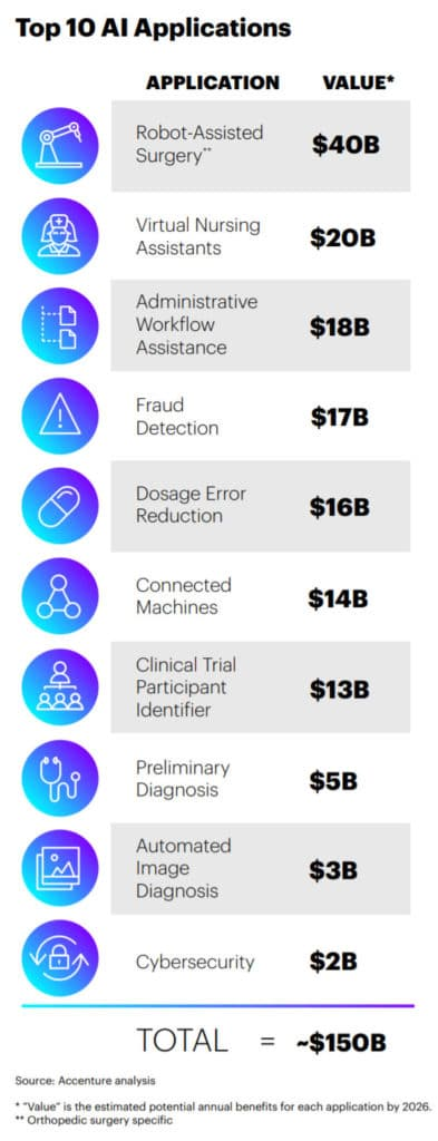 Top Artificial Intelligence Applications