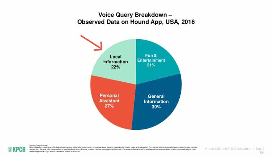 Internet Trends Report by Kleiner Perkins