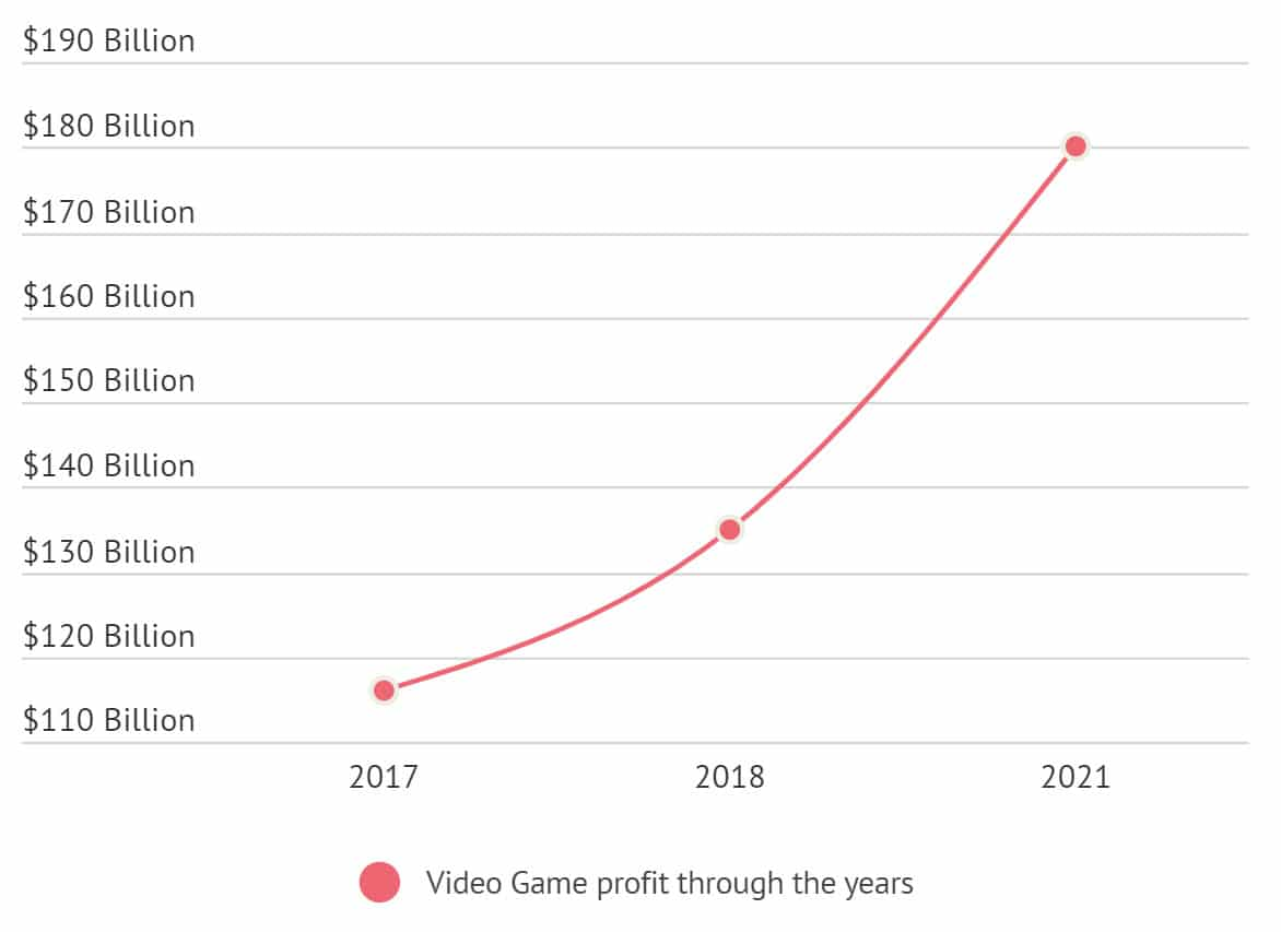 Gaming Industry Worth