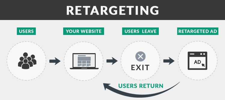 How Retargeting or Remarketing works for your online business.