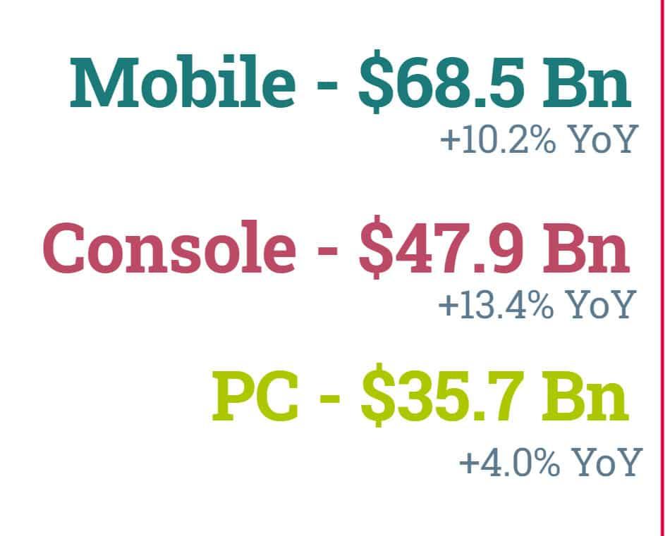 Mobile, console, PC - Games market per device
