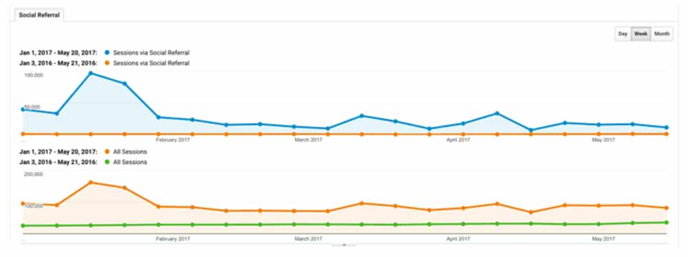 Social referral traffic pinterest via tailwind