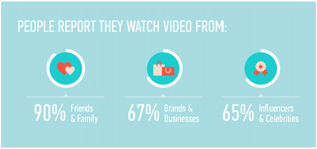 People Report They Watch Video Form