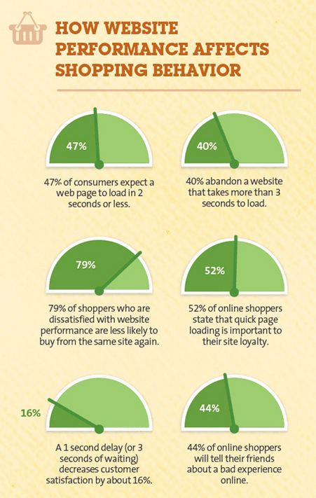 How website performance improve shopping experience