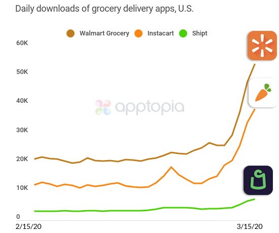 Daily downloads of Grocery Delivery Apps in US