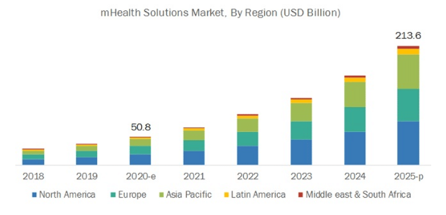 mHealth solutions market by region